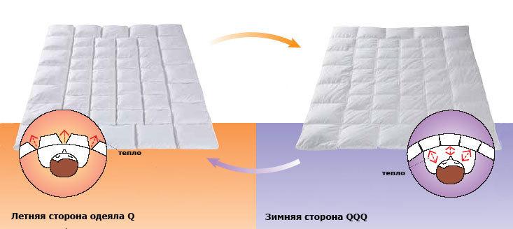 Пуховое одеяло сшить своими руками